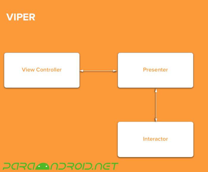 ¿Qué es VIPER?